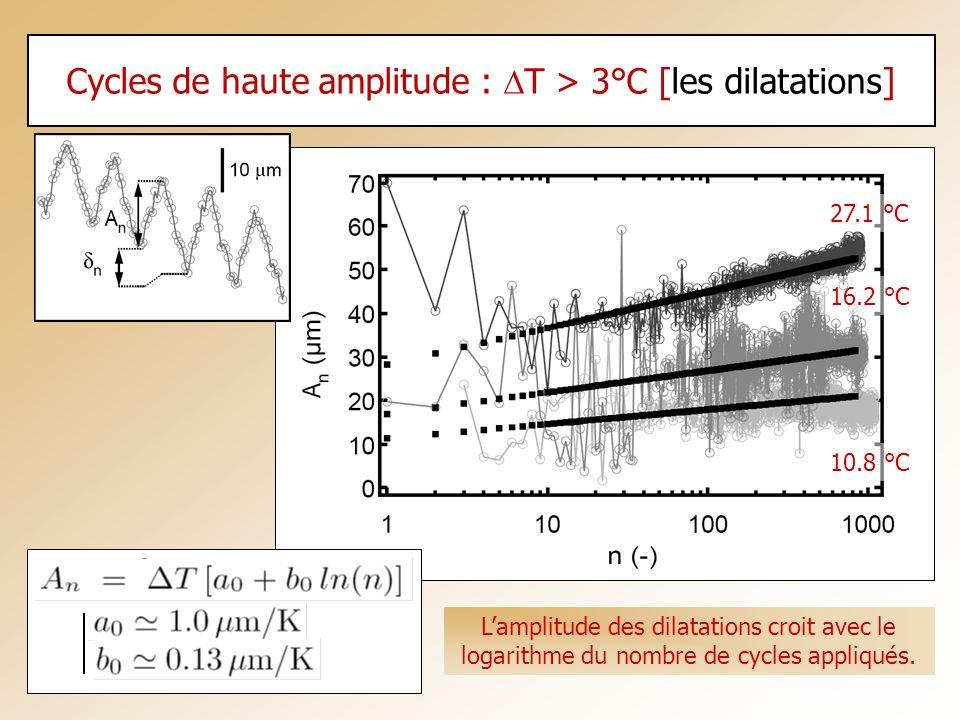 Cycles de haute amplitude : T > 3°C [les dilatations] 10.8 °C 16.2 °C 27.1 °C Lamplitude des dilatations croit avec le logarithme du nombre de cycles