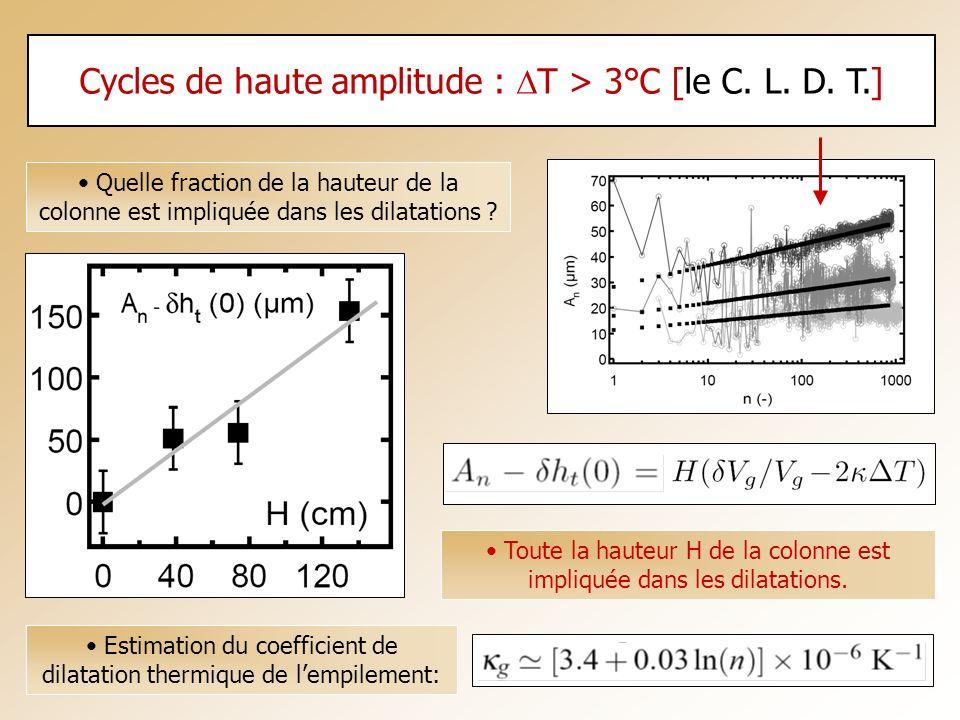 Cycles de haute amplitude : T > 3°C [le C. L. D. T.] Toute la hauteur H de la colonne est impliquée dans les dilatations. Quelle fraction de la hauteu