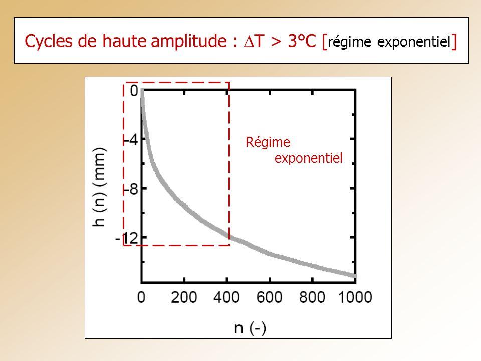 Cycles de haute amplitude : T > 3°C [ régime exponentiel ] Régime exponentiel