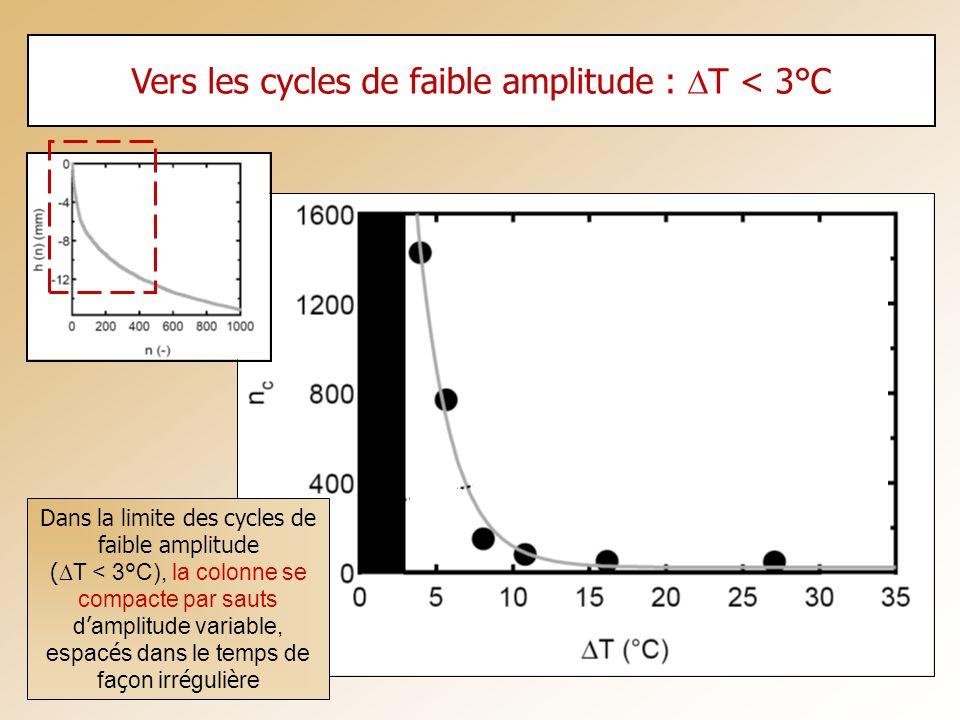Vers les cycles de faible amplitude : T < 3°C Dans la limite des cycles de faible amplitude ( T < 3°C), la colonne se compacte par sauts d amplitude v
