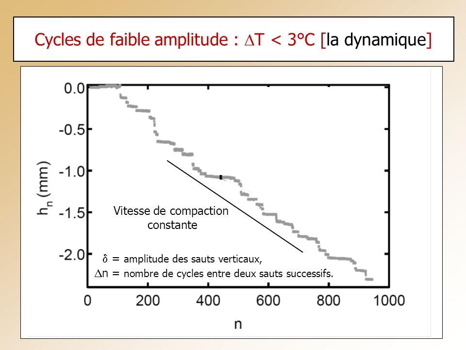 Cycles de faible amplitude : T < 3°C [la dynamique] = amplitude des sauts verticaux, n = nombre de cycles entre deux sauts successifs. Vitesse de comp