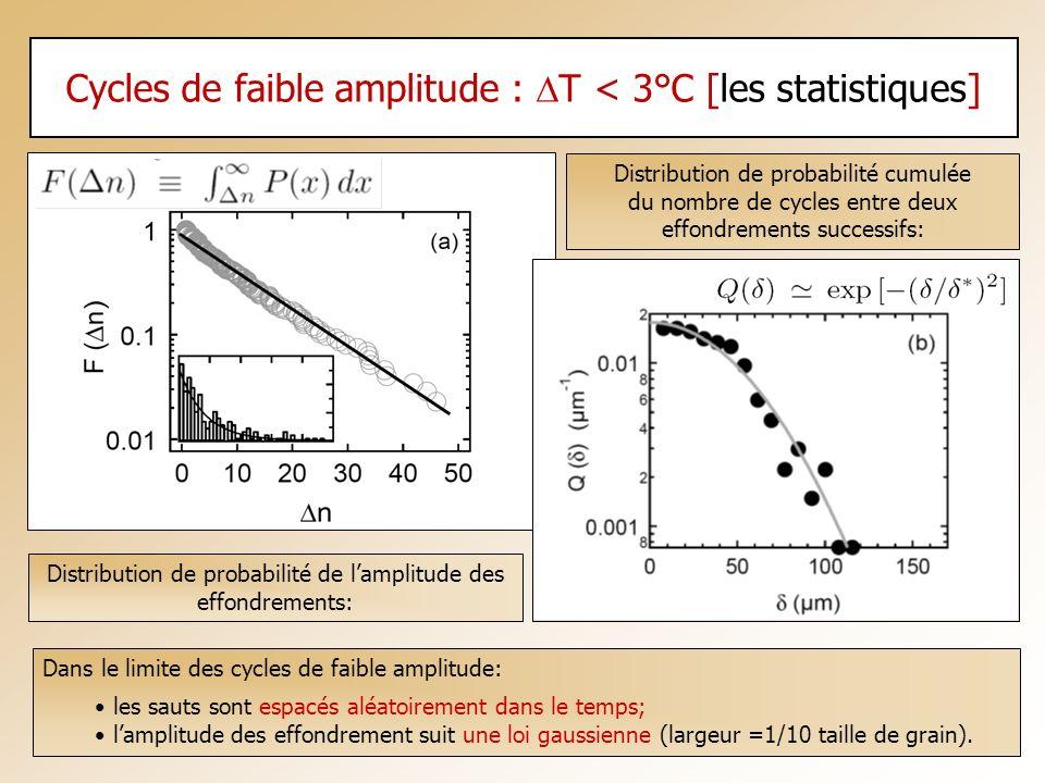 Cycles de faible amplitude : T < 3°C [les statistiques] Distribution de probabilité cumulée du nombre de cycles entre deux effondrements successifs: D