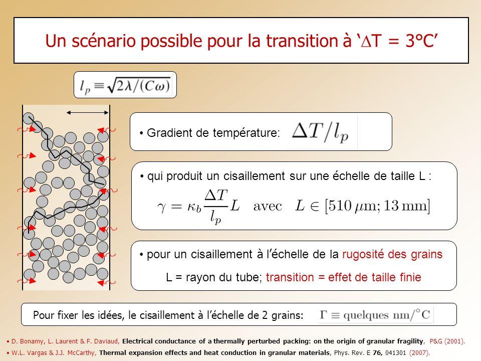 Un scénario possible pour la transition à T = 3°C D. Bonamy, L. Laurent & F. Daviaud, Electrical conductance of a thermally perturbed packing: on the