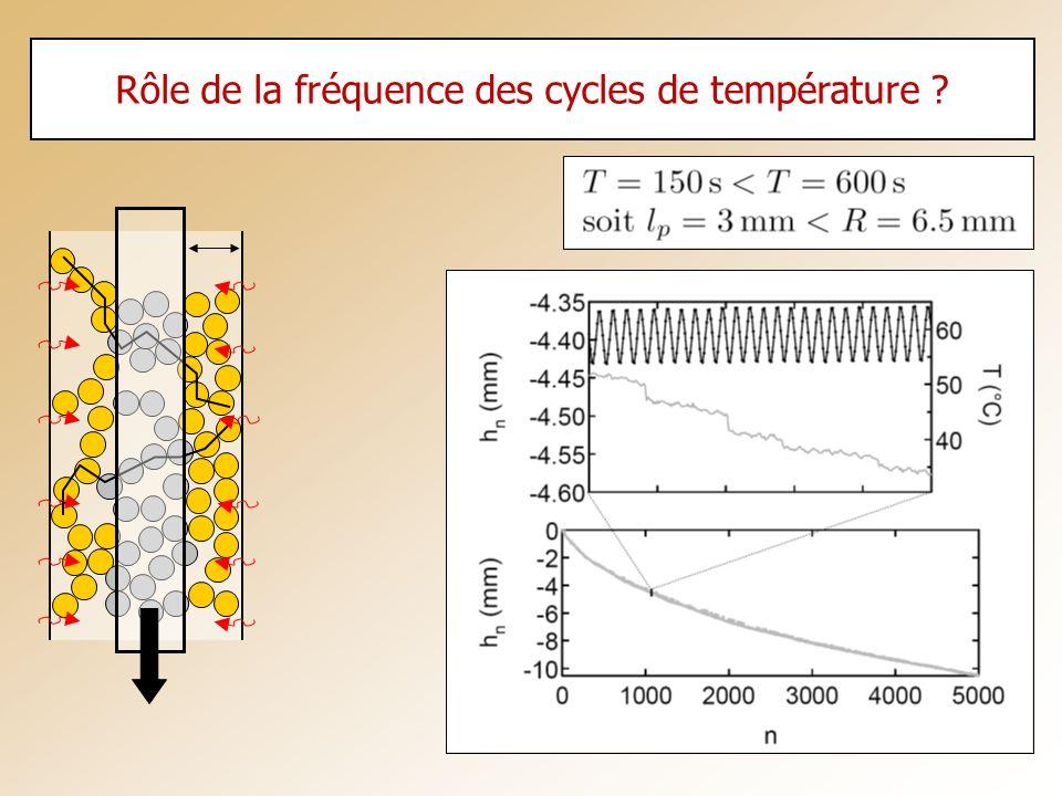 Rôle de la fréquence des cycles de température ?