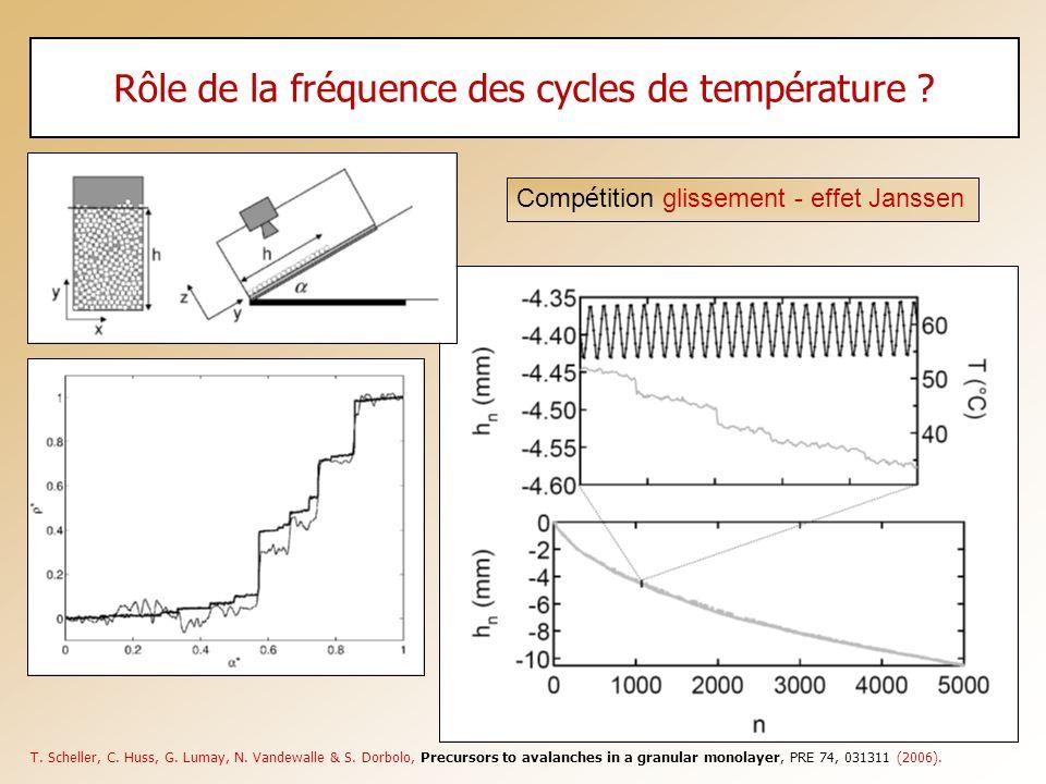 T. Scheller, C. Huss, G. Lumay, N. Vandewalle & S. Dorbolo, Precursors to avalanches in a granular monolayer, PRE 74, 031311 (2006). Comp é tition gli