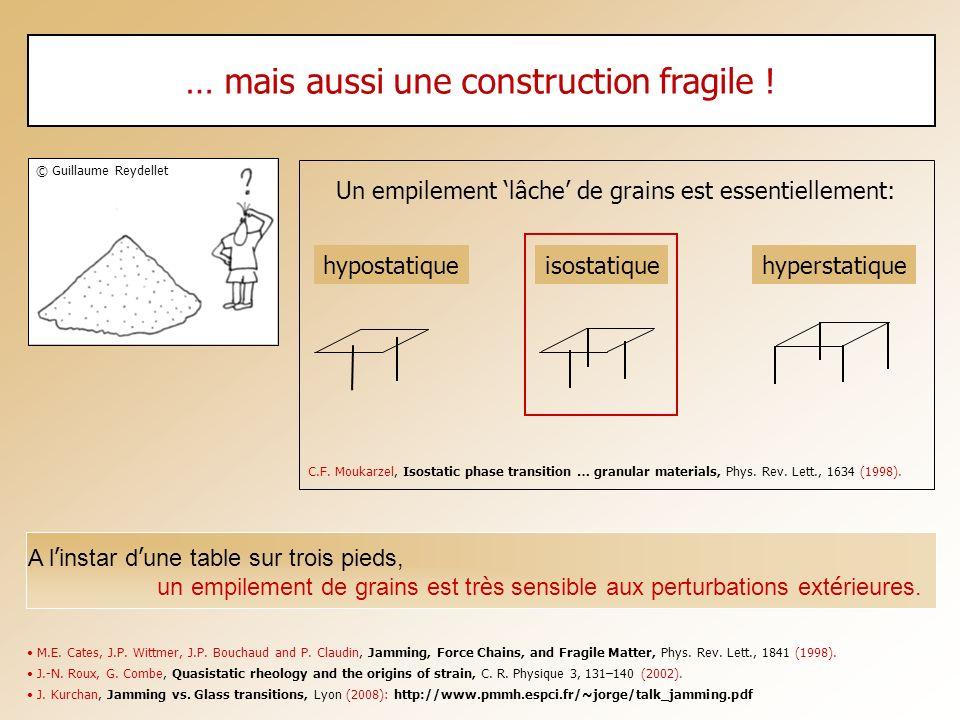 … mais aussi une construction fragile ! Un empilement lâche de grains est essentiellement: hypostatiqueisostatiquehyperstatique M.E. Cates, J.P. Wittm