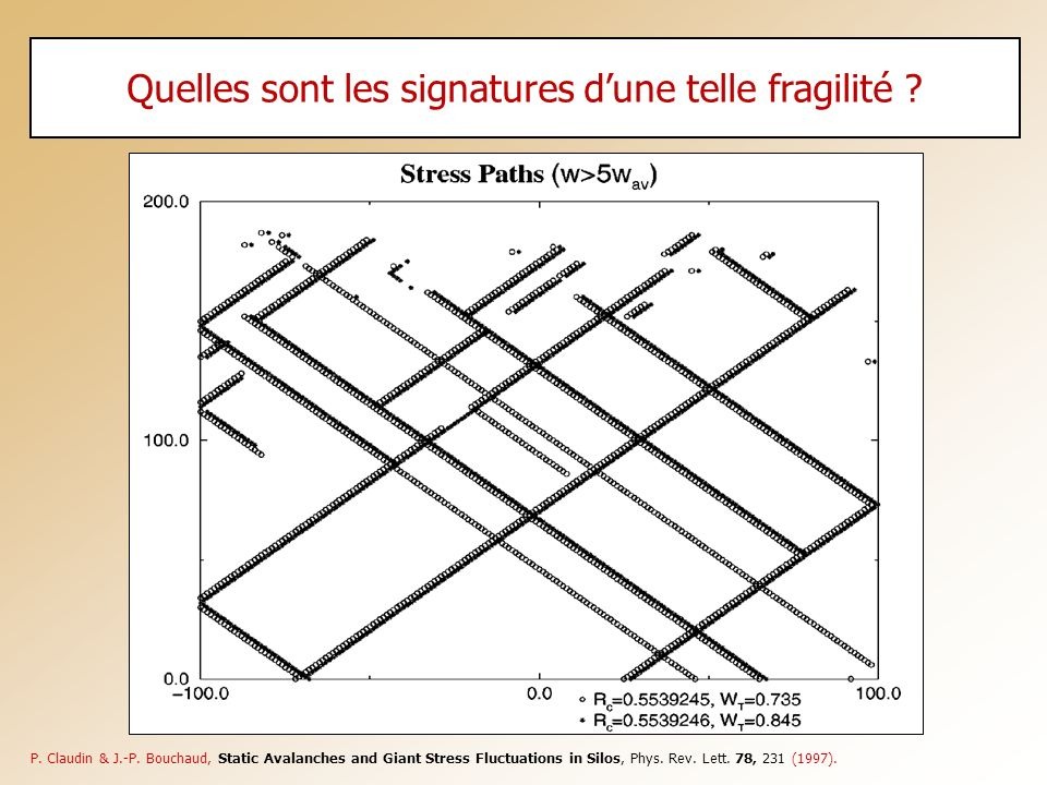 Quelles sont les signatures dune telle fragilité ? P. Claudin & J.-P. Bouchaud, Static Avalanches and Giant Stress Fluctuations in Silos, Phys. Rev. L