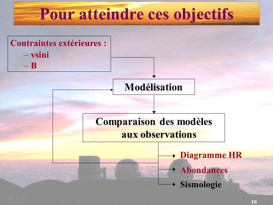 10 Pour atteindre ces objectifs Modélisation Comparaison des modèles aux observations Diagramme HR Abondances Sismologie Contraintes extérieures : – v