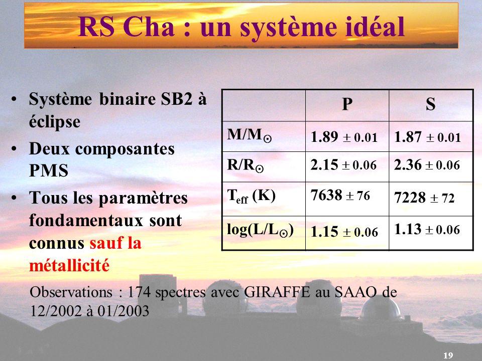 19 RS Cha : un système idéal Système binaire SB2 à éclipse Deux composantes PMS Tous les paramètres fondamentaux sont connus sauf la métallicité PS M/