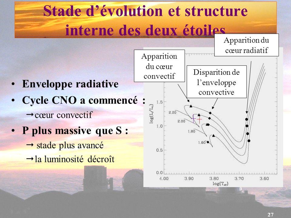 27 Stade dévolution et structure interne des deux étoiles Enveloppe radiative Cycle CNO a commencé : cœur convectif P plus massive que S : stade plus