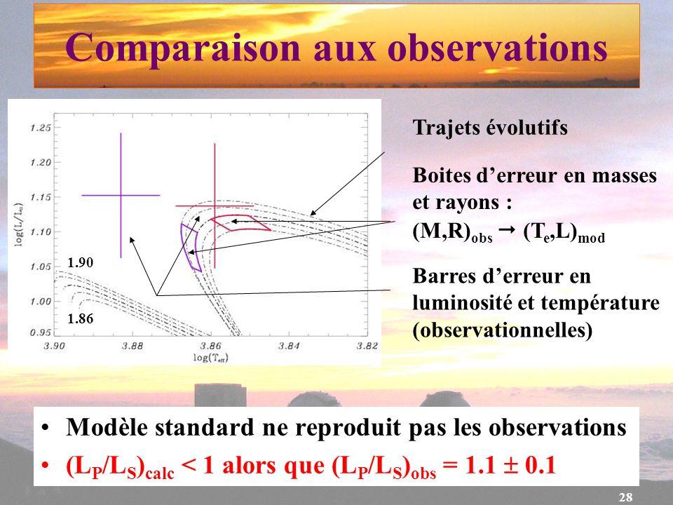 28 Comparaison aux observations Modèle standard ne reproduit pas les observations (L P /L S ) calc < 1 alors que (L P /L S ) obs = 1.1 0.1 Trajets évo