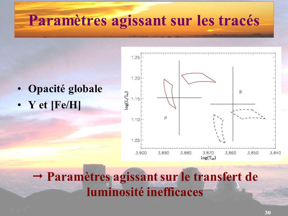 30 Paramètres agissant sur le transfert de luminosité inefficaces Paramètres agissant sur les tracés Opacité globale Y et [Fe/H]