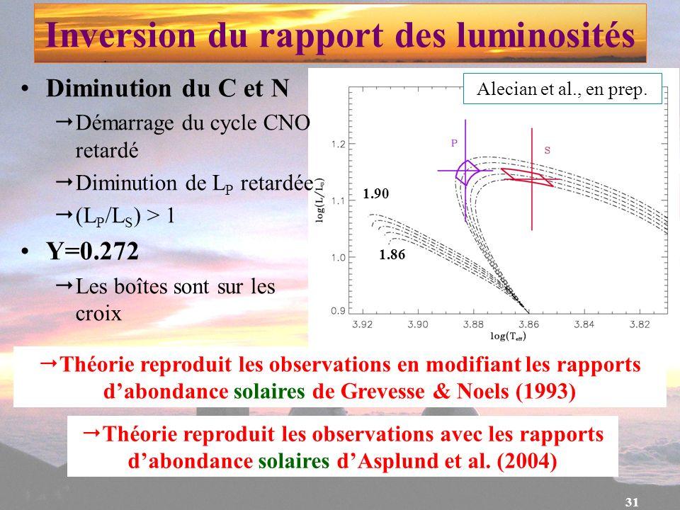 31 Inversion du rapport des luminosités Théorie reproduit les observations en modifiant les rapports dabondance solaires de Grevesse & Noels (1993) Al