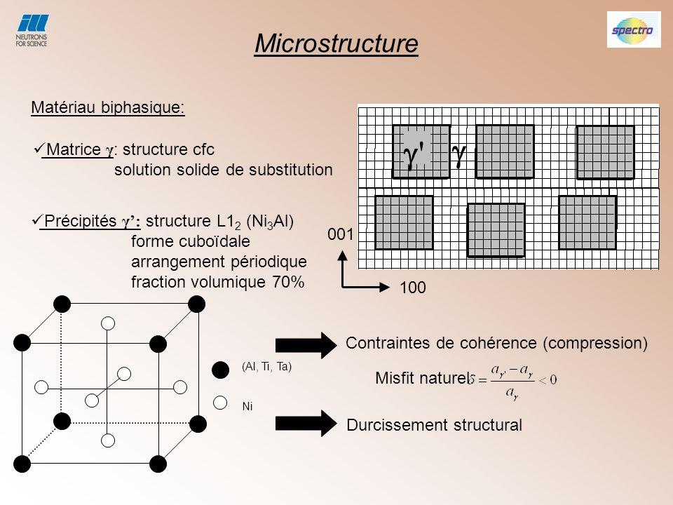 0.2%, T=1100°C 0.6%, T=1050°C diminue,demeure constant 1100°C: fin de la mise en radeaux après 400 min de recuit 1050°C: Meme constante de temps, mise en radeaux inachevée.