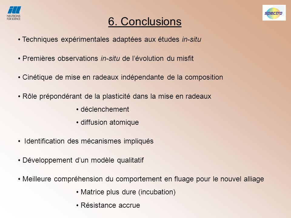 6. Conclusions Techniques expérimentales adaptées aux études in-situ Premières observations in-situ de lévolution du misfit Cinétique de mise en radea
