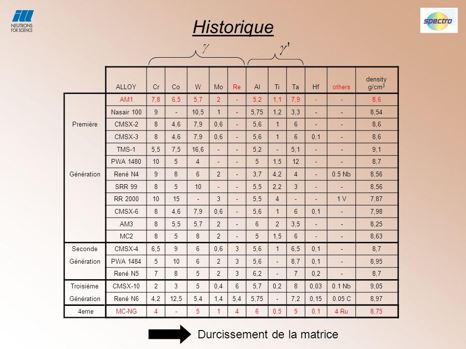 Conclusions MC-NGAM1 M.Véron, P. Bastie, Acta Mater, Vol.