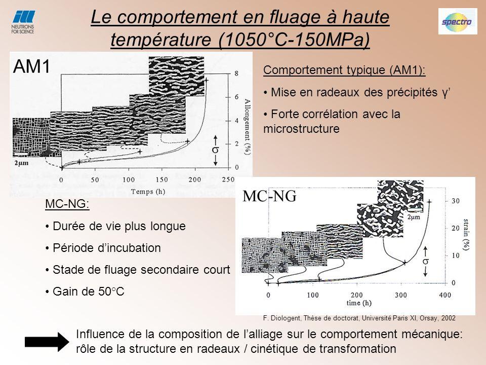F. Diologent, Thèse de doctorat, Université Paris XI, Orsay, 2002 Comportement typique (AM1): Mise en radeaux des précipités γ Forte corrélation avec
