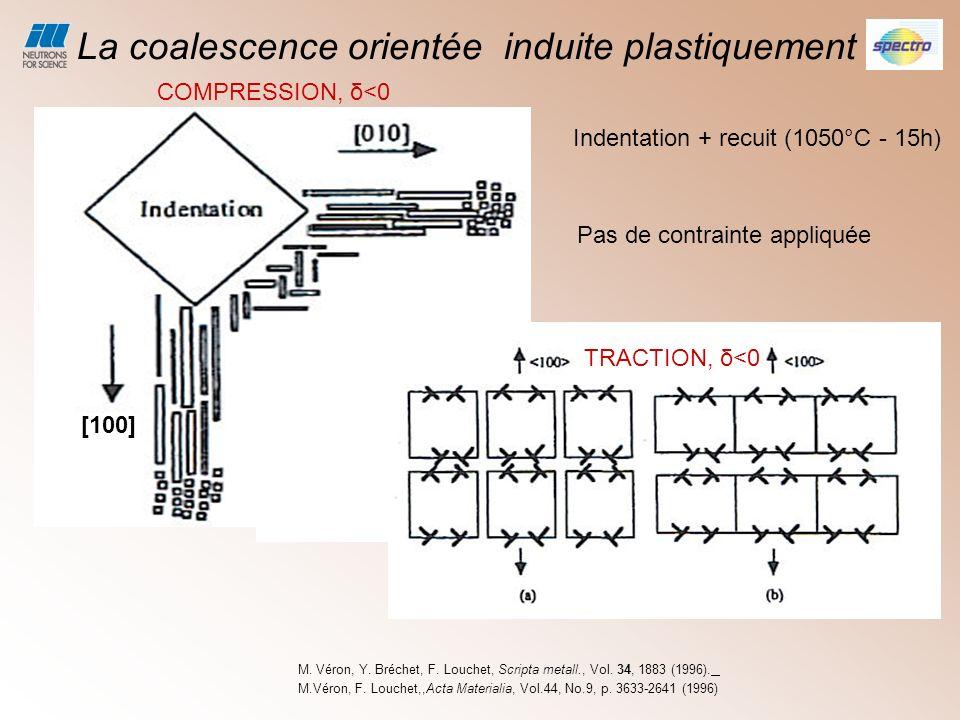 Étude de la coalescence orientée: le misfit moyen Résultats expérimentaux time 002200 ou 020 Evolution du misfit parallèle et perpendiculaire a laxe de déformation au cours de la mise en radeaux