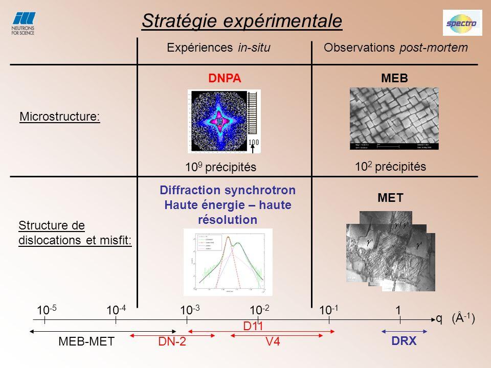 Microstructure initiale: le misfit moyen 200 001 100 Avant mise en radeaux: