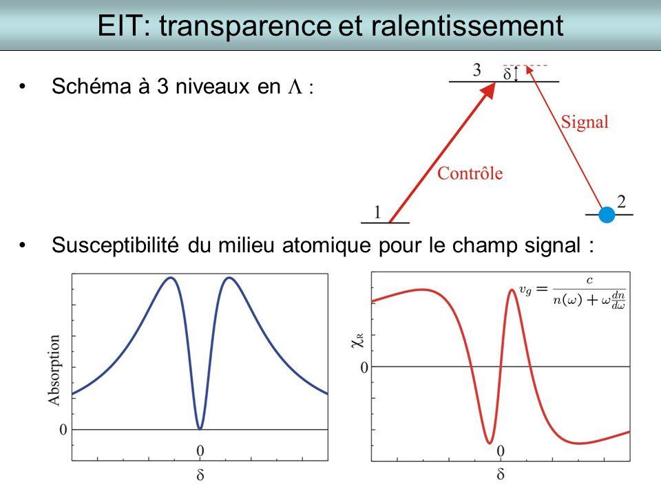 EIT: transparence et ralentissement Schéma à 3 niveaux en Susceptibilité du milieu atomique pour le champ signal :