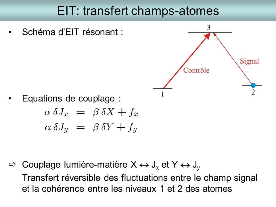 EIT: transfert champs-atomes Schéma dEIT résonant : Equations de couplage : Couplage lumière-matière X J x et Y J y Transfert réversible des fluctuati