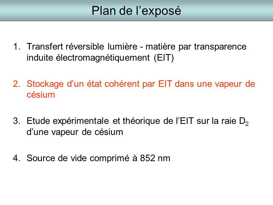 Plan de lexposé 1.Transfert réversible lumière - matière par transparence induite électromagnétiquement (EIT) 2.Stockage dun état cohérent par EIT dan