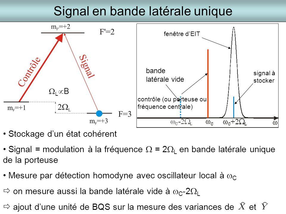signal à stocker bande latérale vide fenêtre dEIT contrôle (ou porteuse ou fréquence centrale) Signal en bande latérale unique Stockage dun état cohér