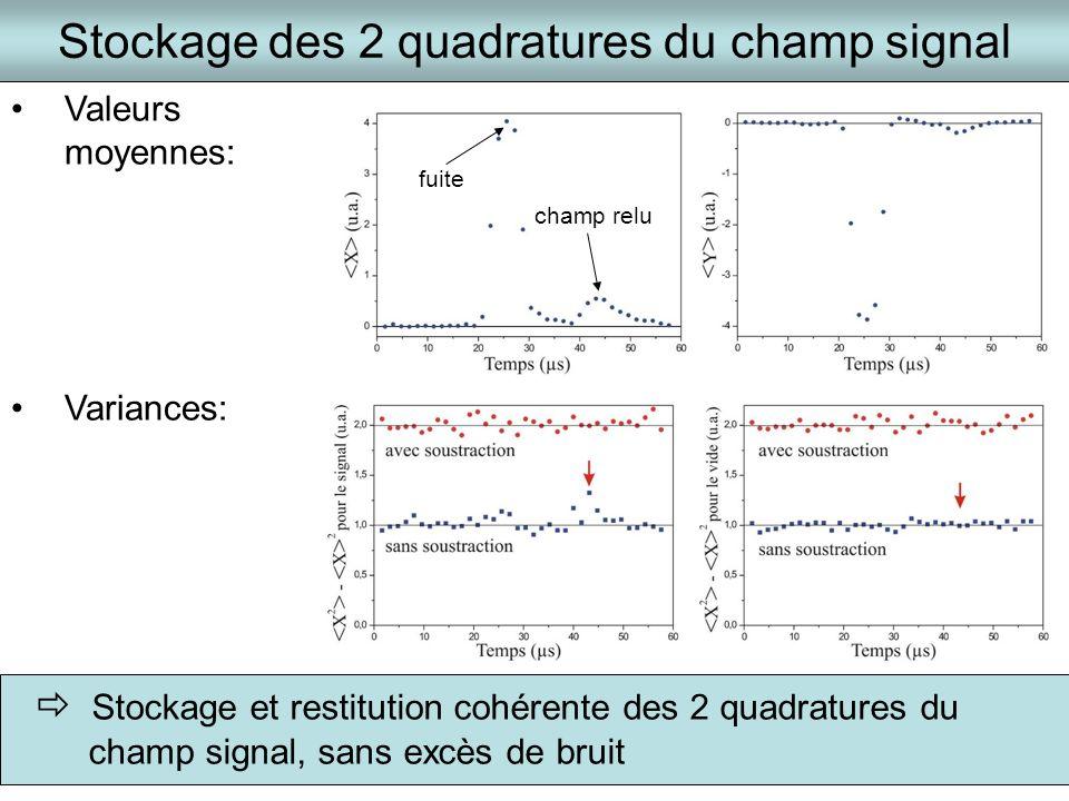 Stockage des 2 quadratures du champ signal Valeurs moyennes: Variances: Stockage et restitution cohérente des 2 quadratures du champ signal, sans excè