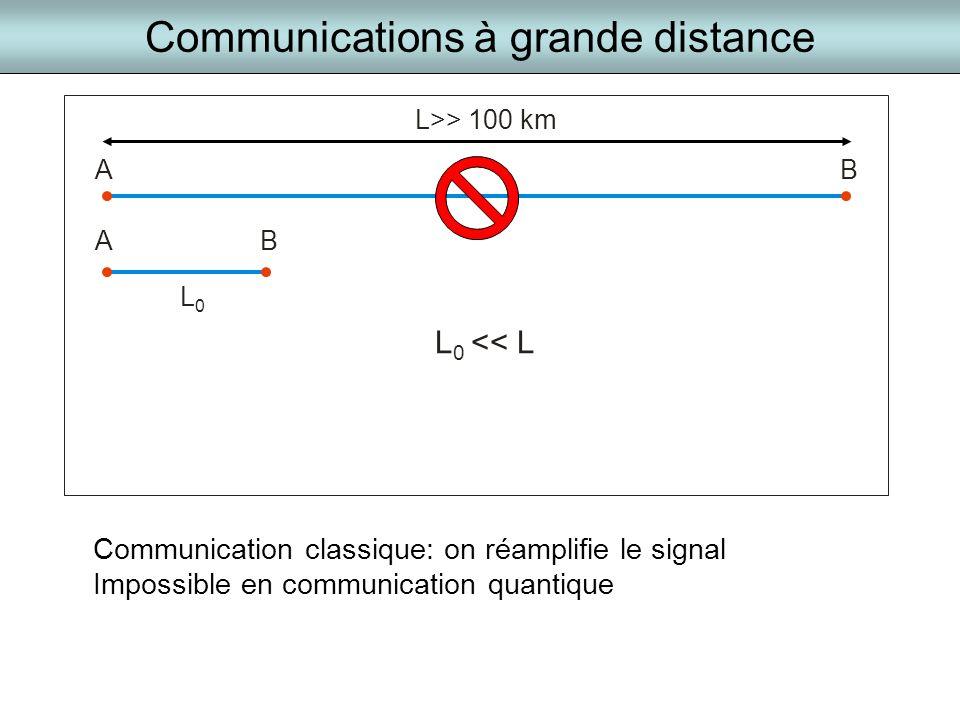 Communications à grande distance AB L>> 100 km L0L0 BA L 0 << L Communication classique: on réamplifie le signal Impossible en communication quantique