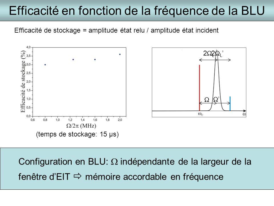 2 L Efficacité en fonction de la fréquence de la BLU 2 L Configuration en BLU: indépendante de la largeur de la fenêtre dEIT mémoire accordable en fré