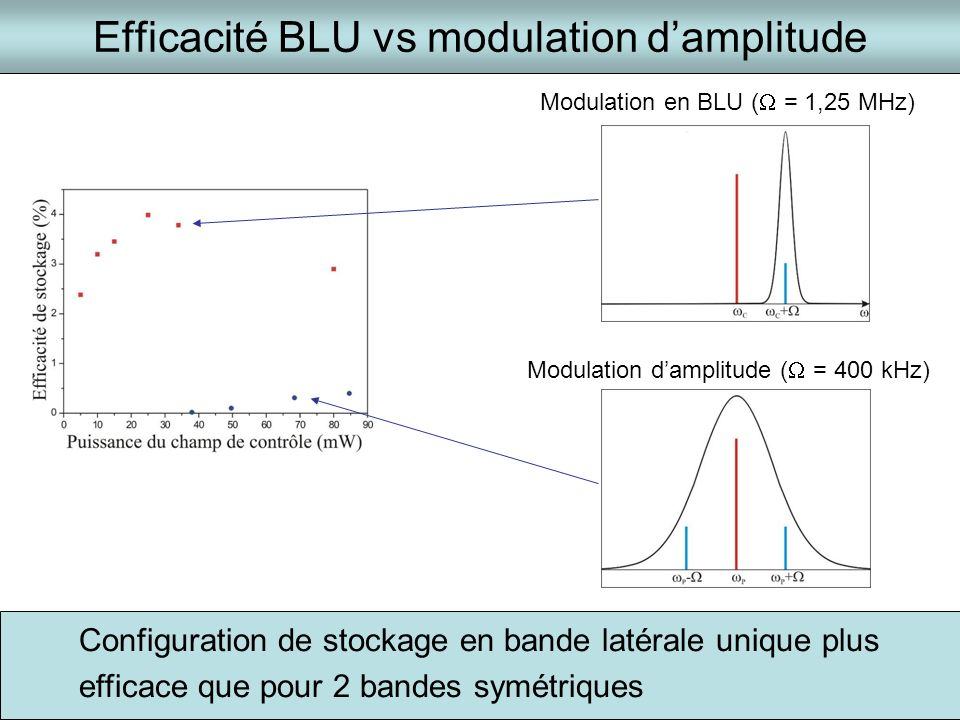 Efficacité BLU vs modulation damplitude Modulation damplitude ( = 400 kHz) Modulation en BLU ( = 1,25 MHz) Configuration de stockage en bande latérale