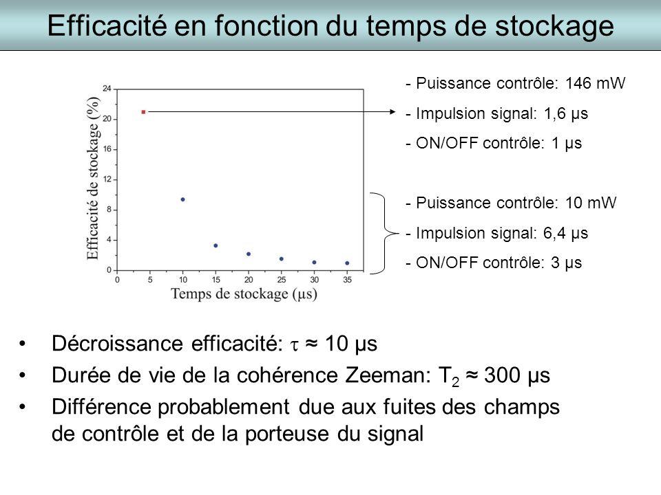 Efficacité en fonction du temps de stockage Décroissance efficacité: 10 µs Durée de vie de la cohérence Zeeman: T 2 300 µs Différence probablement due