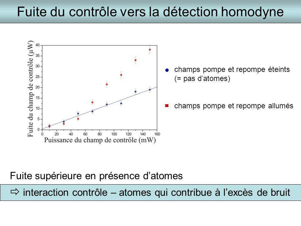 Fuite du contrôle vers la détection homodyne Fuite supérieure en présence datomes interaction contrôle – atomes qui contribue à lexcès de bruit champs