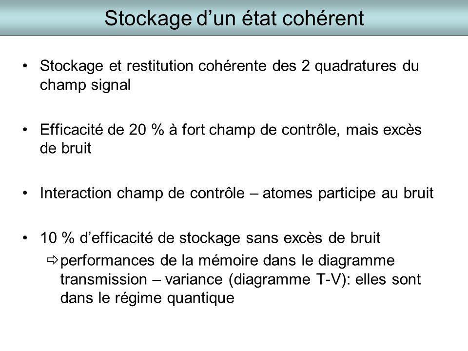 Stockage dun état cohérent Stockage et restitution cohérente des 2 quadratures du champ signal Efficacité de 20 % à fort champ de contrôle, mais excès