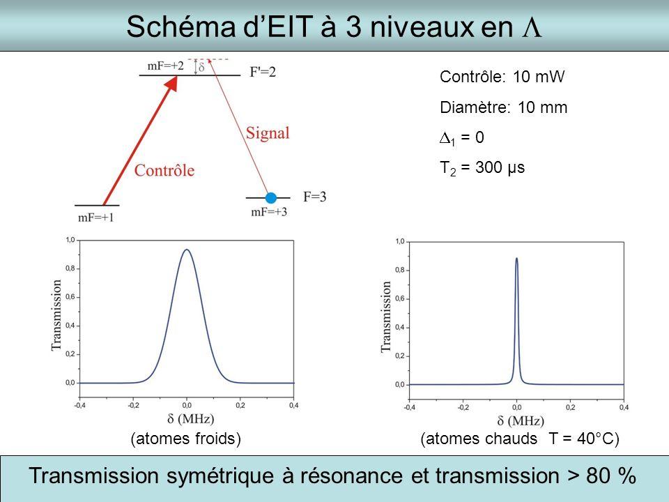 Schéma dEIT à 3 niveaux en Contrôle: 10 mW Diamètre: 10 mm 1 = 0 T 2 = 300 µs (atomes froids)(atomes chauds T = 40°C) Transmission symétrique à résona