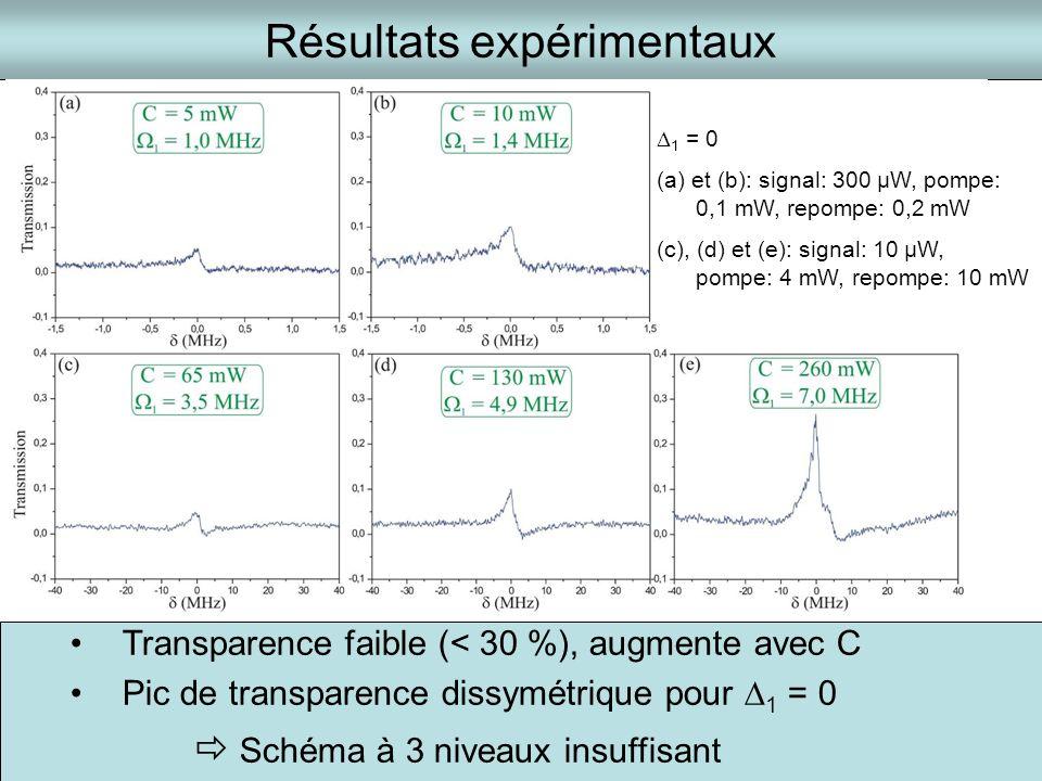 Résultats expérimentaux 1 = 0 (a) et (b): signal: 300 µW, pompe: 0,1 mW, repompe: 0,2 mW (c), (d) et (e): signal: 10 µW, pompe: 4 mW, repompe: 10 mW T