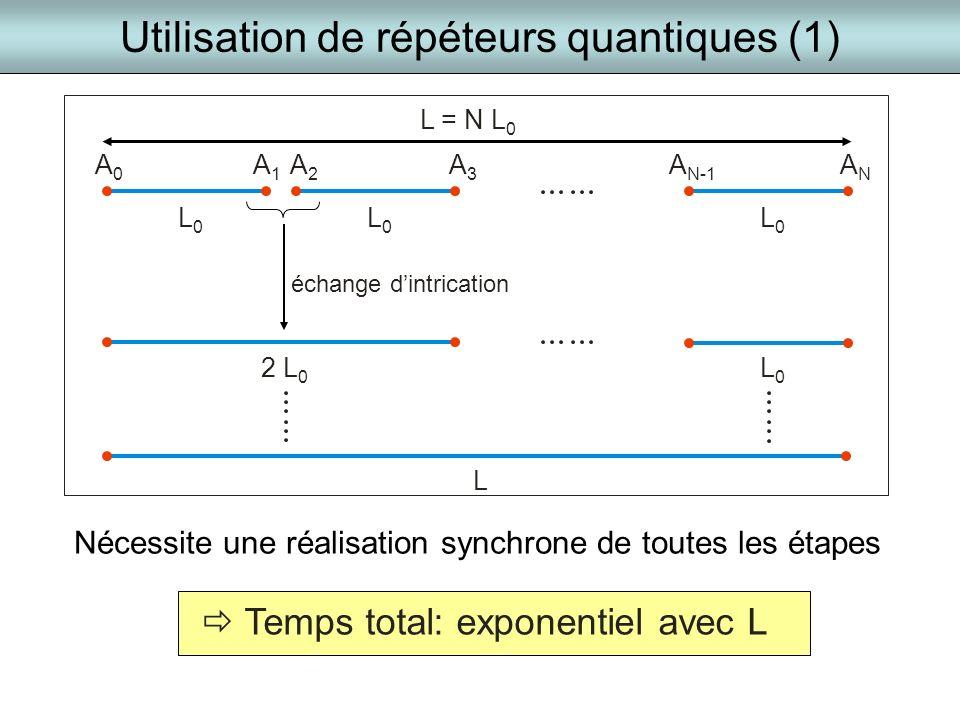 Utilisation de répéteurs quantiques (1) Temps total: exponentiel avec L A0A0 A1A1 A2A2 ANAN A N-1 L0L0 L = N L 0 2 L 0 L0L0 échange dintrication L A3A