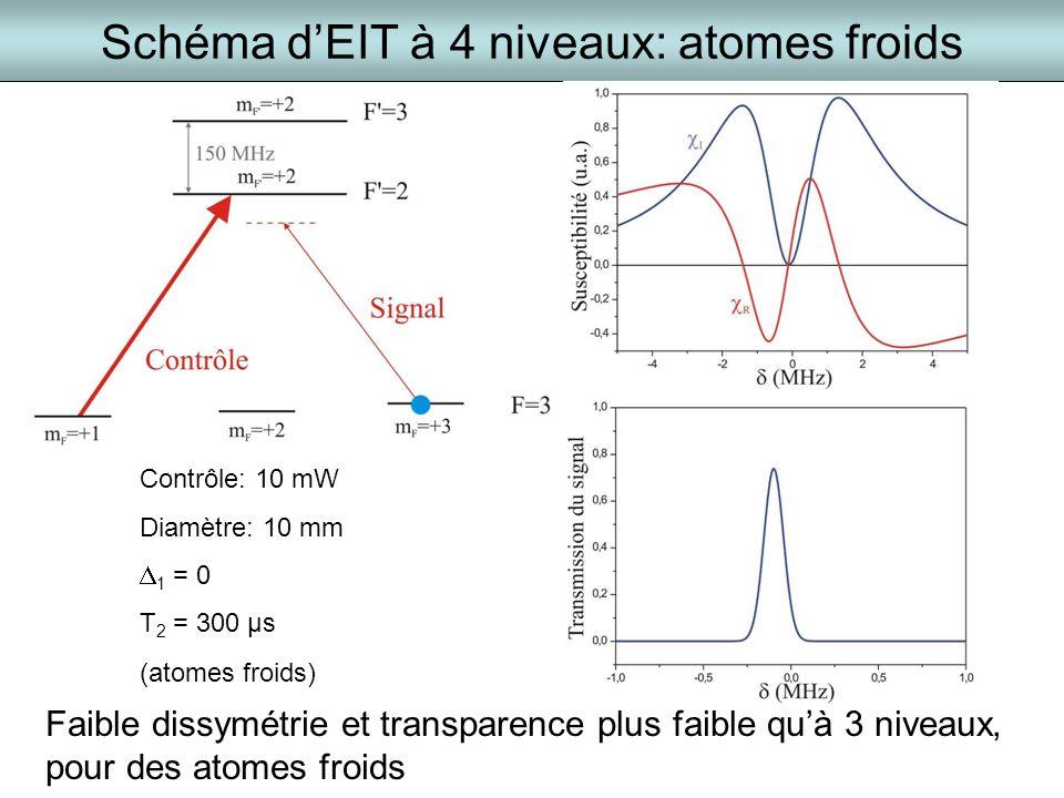Schéma dEIT à 4 niveaux: atomes froids Contrôle: 10 mW Diamètre: 10 mm 1 = 0 T 2 = 300 µs (atomes froids) Faible dissymétrie et transparence plus faib