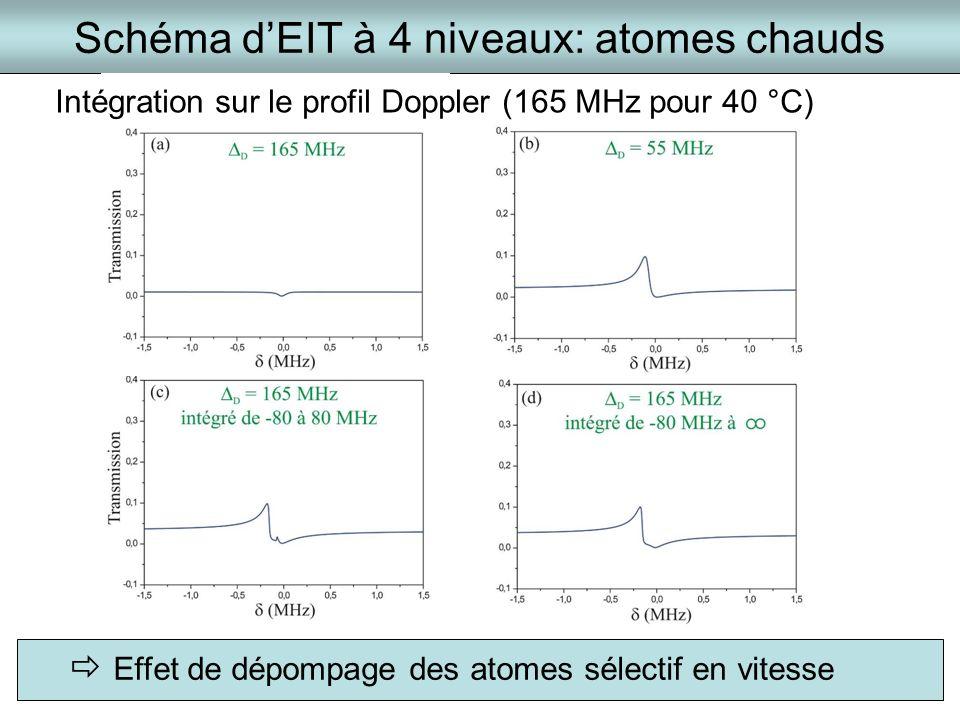 Schéma dEIT à 4 niveaux: atomes chauds Intégration sur le profil Doppler (165 MHz pour 40 °C) Effet de dépompage des atomes sélectif en vitesse