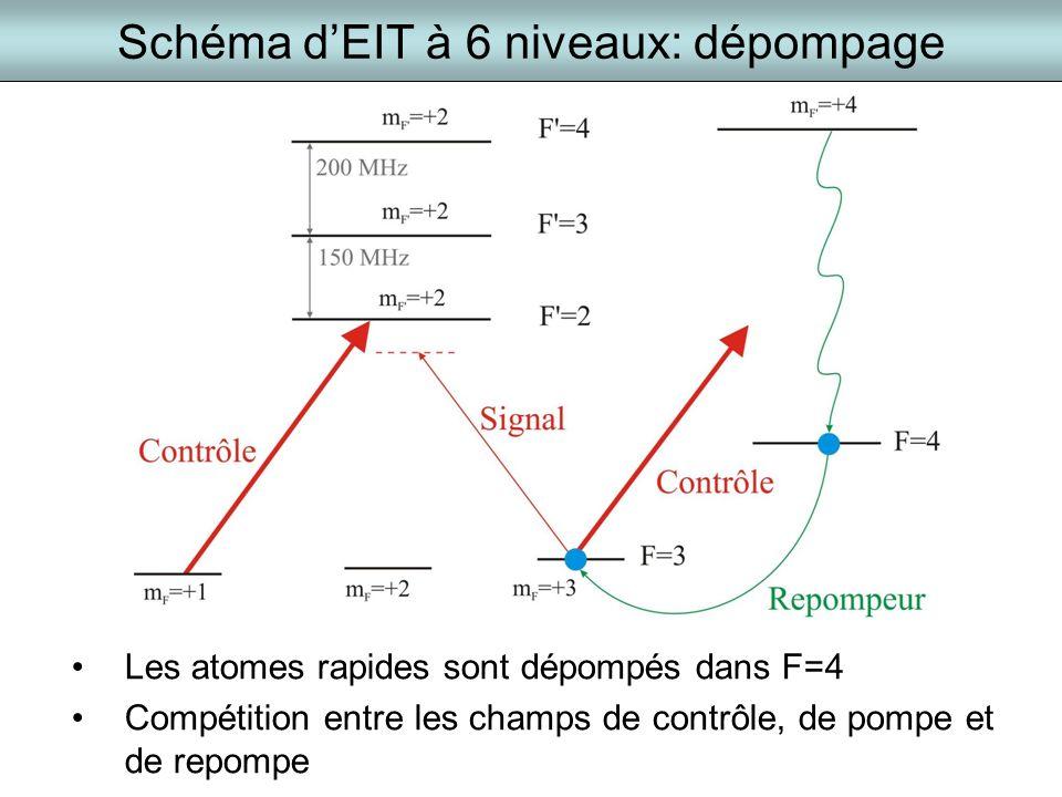 Schéma dEIT à 6 niveaux: dépompage Les atomes rapides sont dépompés dans F=4 Compétition entre les champs de contrôle, de pompe et de repompe