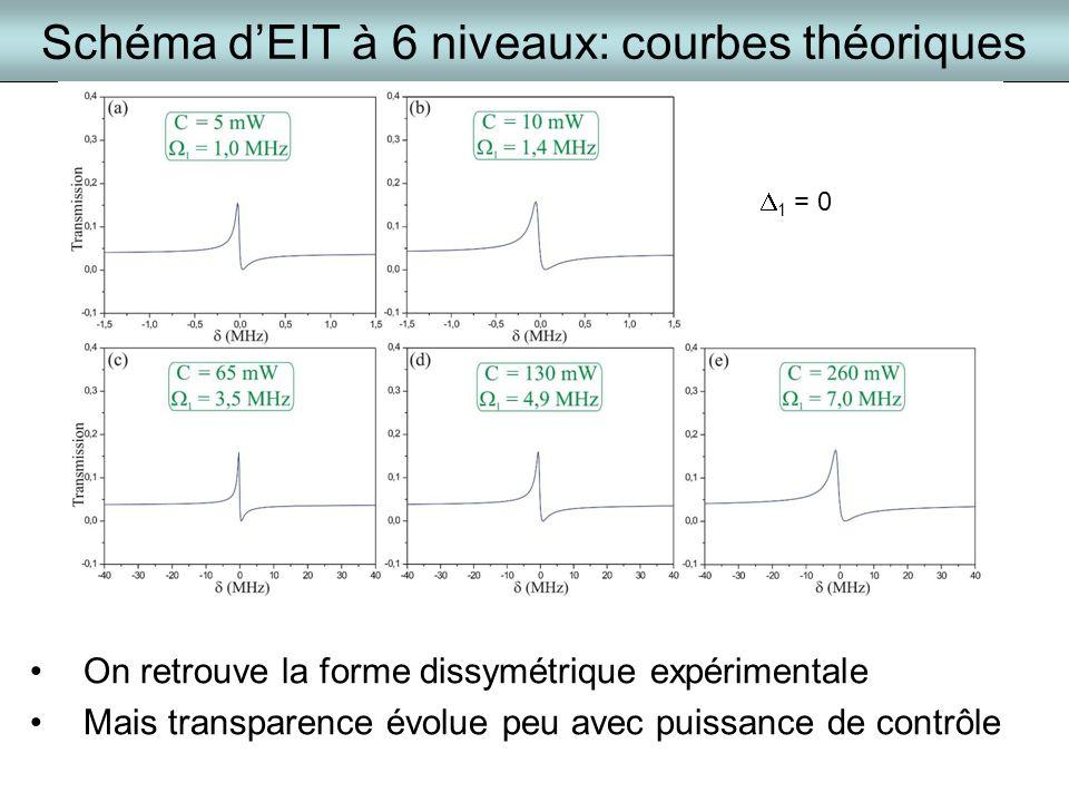 Schéma dEIT à 6 niveaux: courbes théoriques 1 = 0 On retrouve la forme dissymétrique expérimentale Mais transparence évolue peu avec puissance de cont