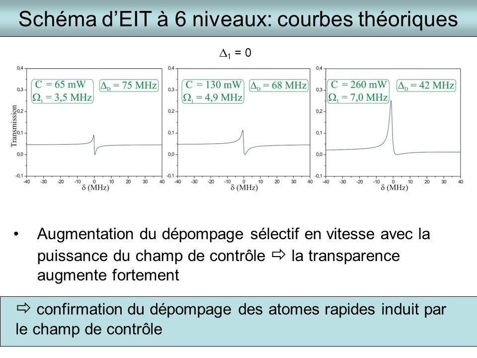 Schéma dEIT à 6 niveaux: courbes théoriques Augmentation du dépompage sélectif en vitesse avec la puissance du champ de contrôle la transparence augme