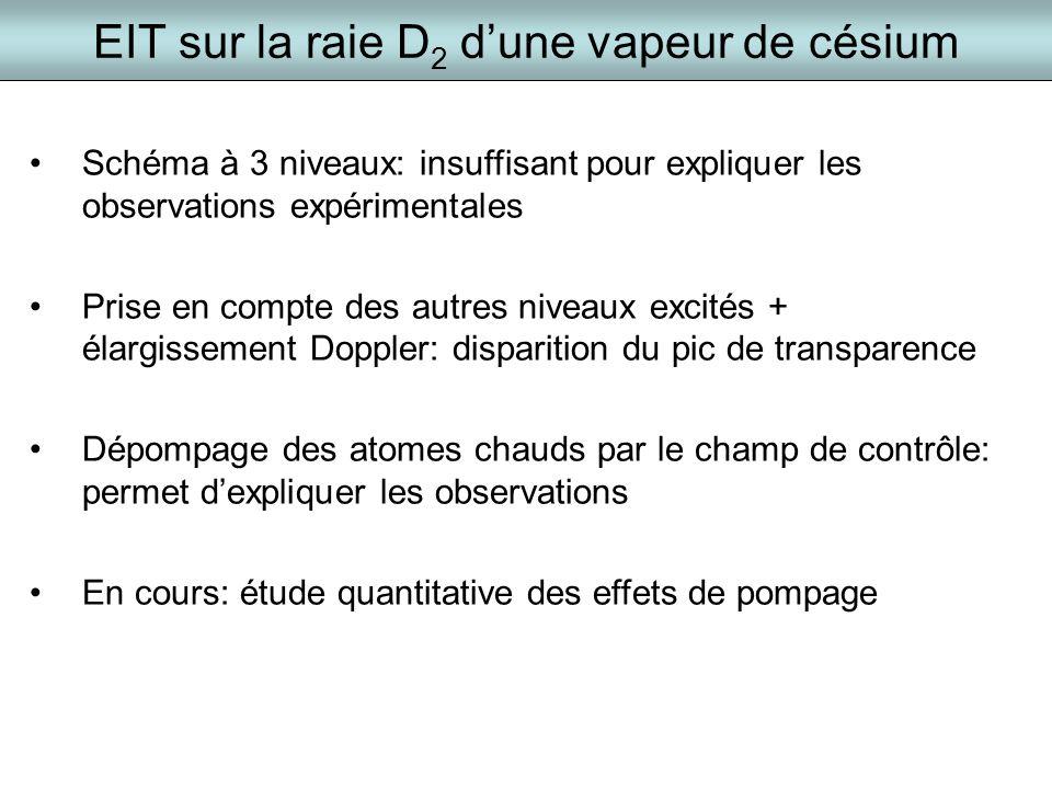 EIT sur la raie D 2 dune vapeur de césium Schéma à 3 niveaux: insuffisant pour expliquer les observations expérimentales Prise en compte des autres ni