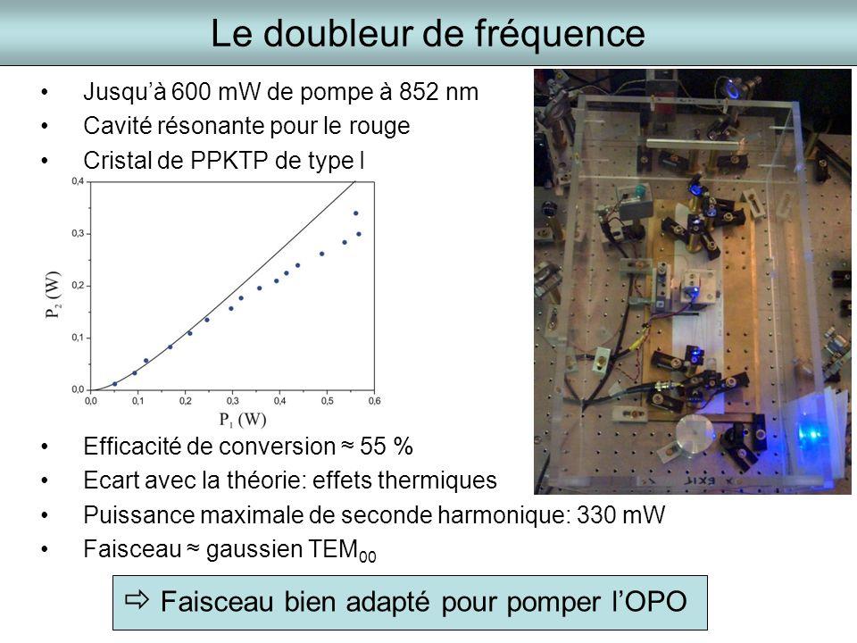Le doubleur de fréquence Jusquà 600 mW de pompe à 852 nm Cavité résonante pour le rouge Cristal de PPKTP de type I Efficacité de conversion 55 % Ecart