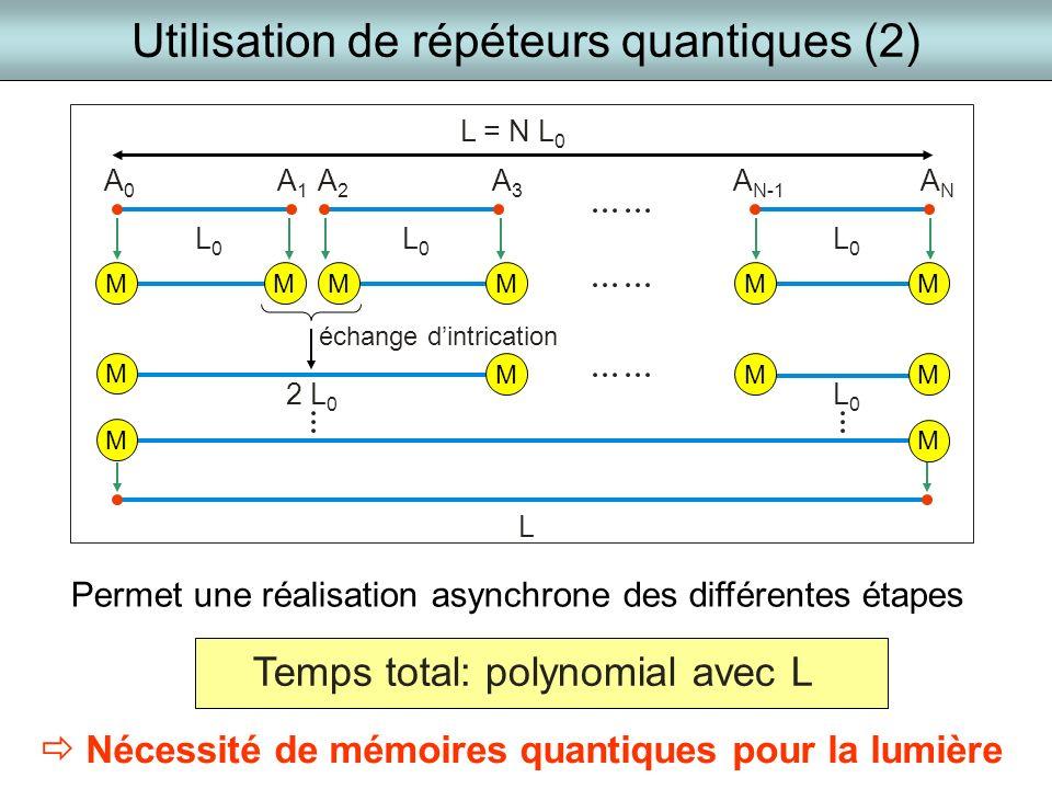 M Utilisation de répéteurs quantiques (2) Temps total: polynomial avec L A0A0 A1A1 A2A2 ANAN A N-1 L0L0 L = N L 0 2 L 0 L0L0 échange dintrication L A3