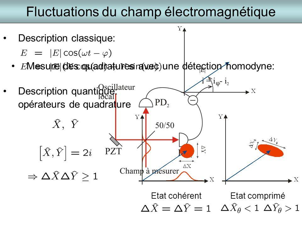 Fluctuations du champ électromagnétique Description classique: Description quantique: opérateurs de quadrature Etat cohérentEtat comprimé Mesure des q