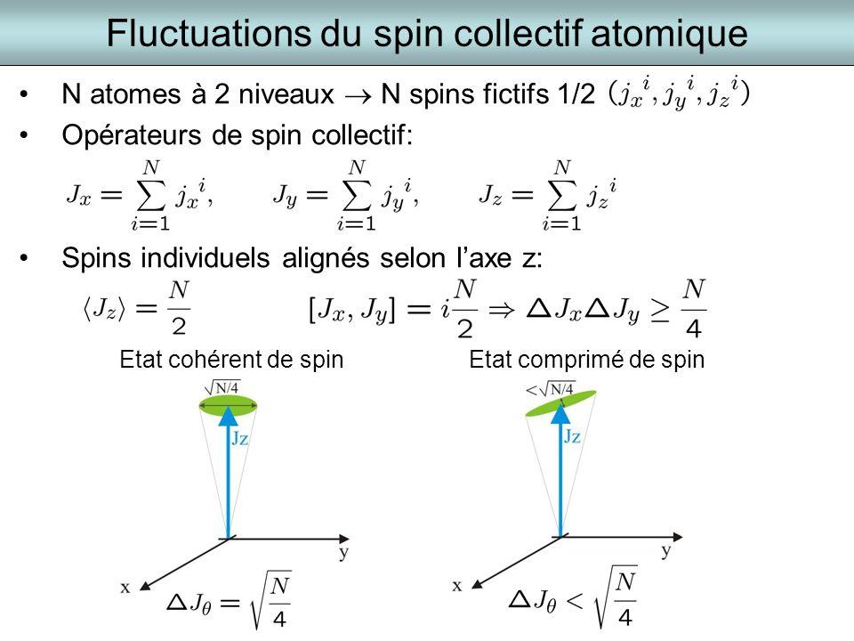 N atomes à 2 niveaux N spins fictifs 1/2 Opérateurs de spin collectif: Spins individuels alignés selon laxe z: Fluctuations du spin collectif atomique