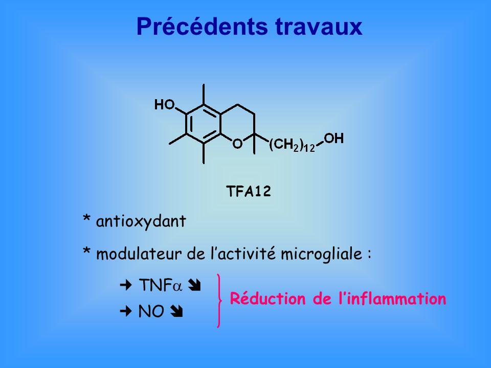 Précédents travaux TFA12 * antioxydant * modulateur de lactivité microgliale : TNF NO Réduction de linflammation