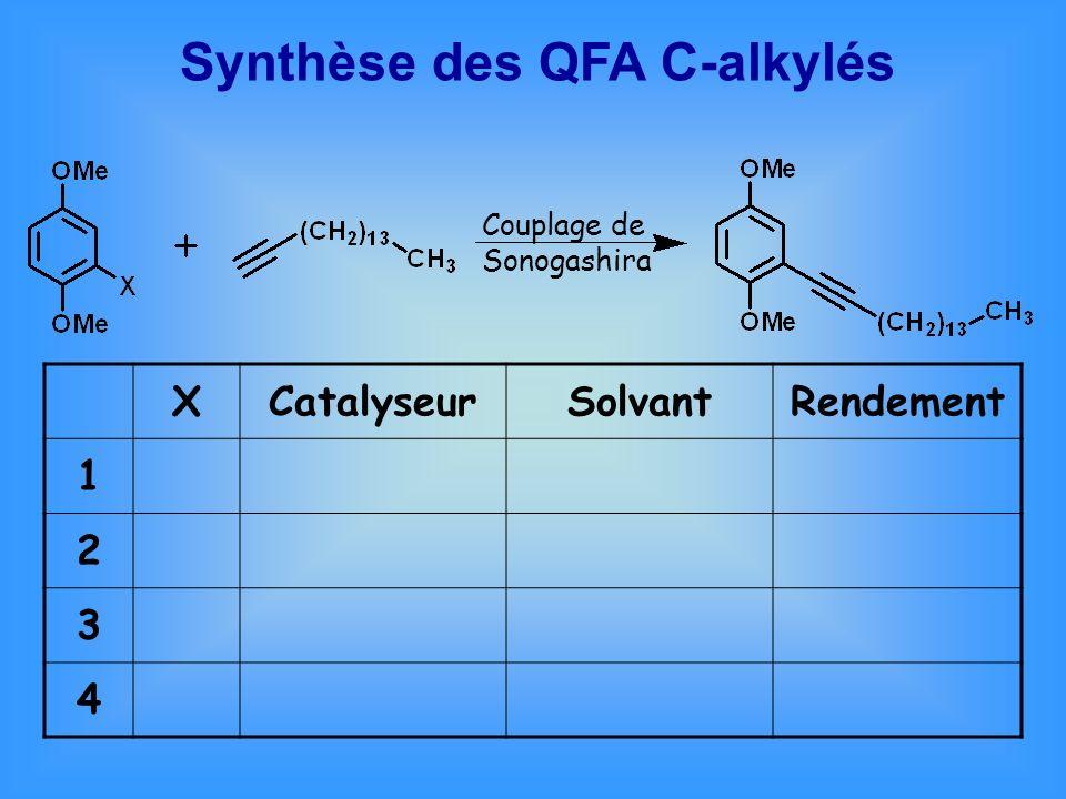Synthèse des QFA C-alkylés XCatalyseurSolvantRendement 1 2 3 4 Couplage de Sonogashira