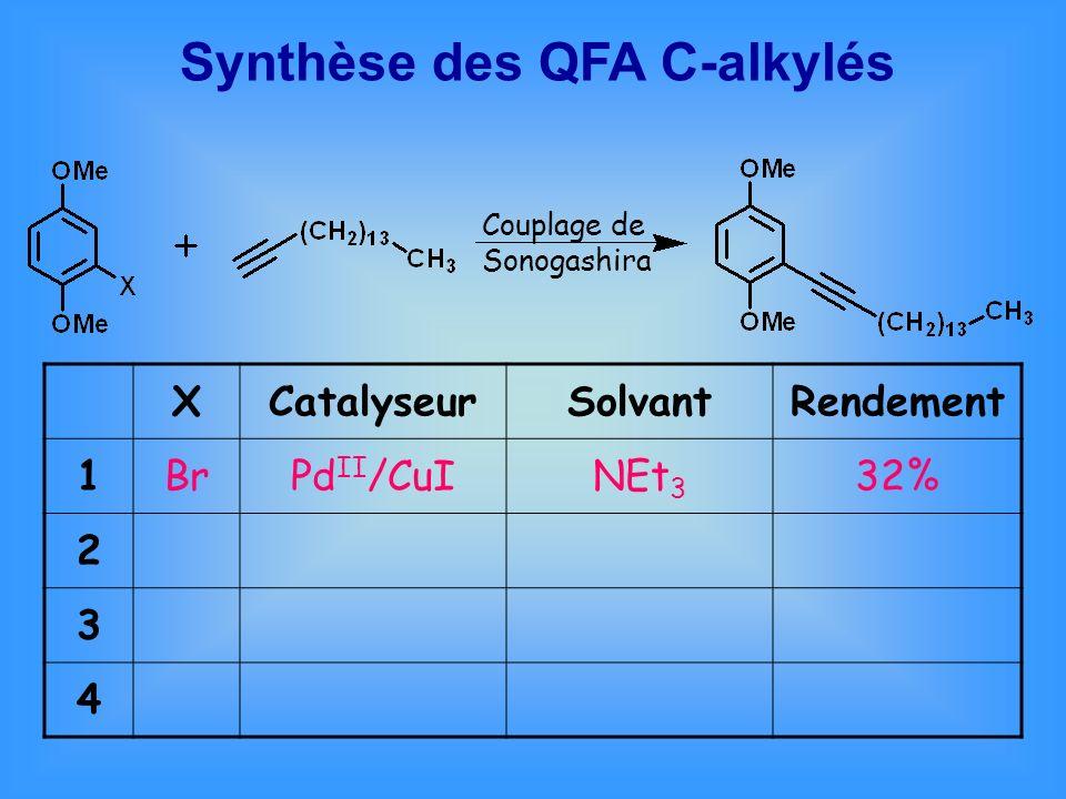 Synthèse des QFA C-alkylés XCatalyseurSolvantRendement 1BrPd II /CuINEt 3 32% 2 3 4 Couplage de Sonogashira